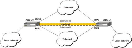 bonding mikrotik manual