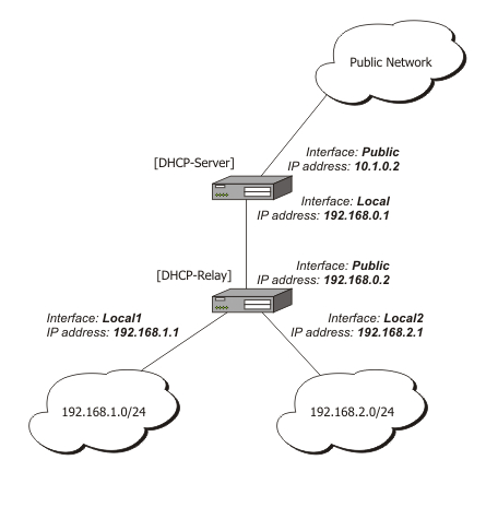 DHCP Client and Server