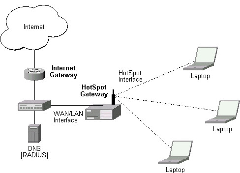 nginx map with Hotspot Gateway Mikrotik Manual on Texasexpat moreover 7741067918 in addition 9 Cartes Du Reseau Inter likewise Nginx Redis moreover 1114.
