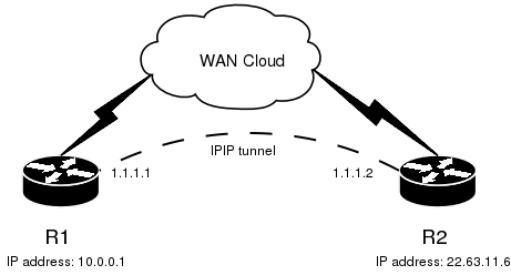 IPIP Tunnel Mikrotik RouterOS Manual