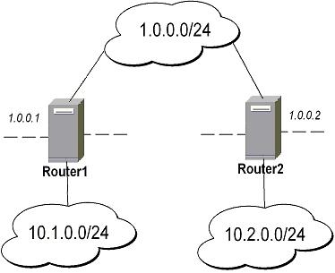 IPSec for Mikrotik Routeros