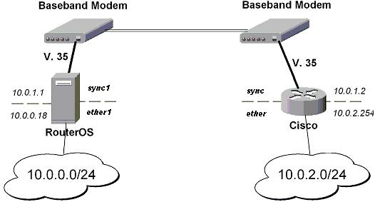 IPSec for Mikrotik Routeros img3