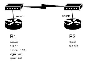 ppp mikrotik routeros