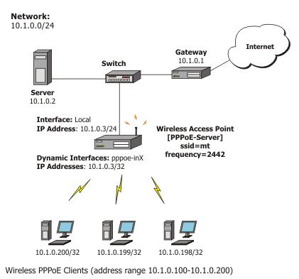 PPPOE Mikrotik RouterOS