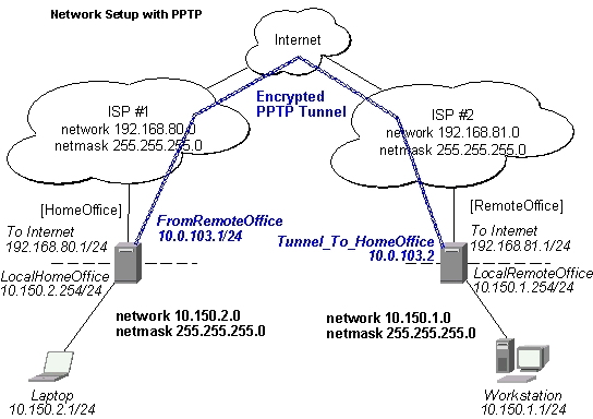 PPTP Mikrotik RouterOS Manual img2